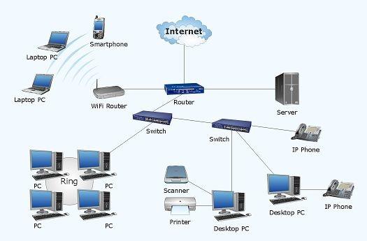 s%C6%A1%20%C4%91%E1%BB%93%20h%E1%BB%87%20th%C3%B4ng%20Lan - Hệ thống mạng cơ bản